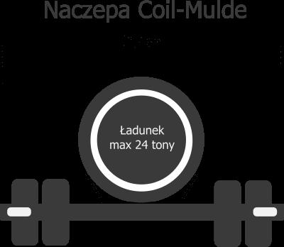 coil-mulde